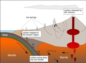 Graphic showing subduction zone ans associated subduction arc showing release of carbon.