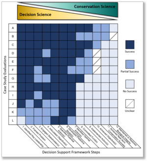 decision chart showing conservation programs
